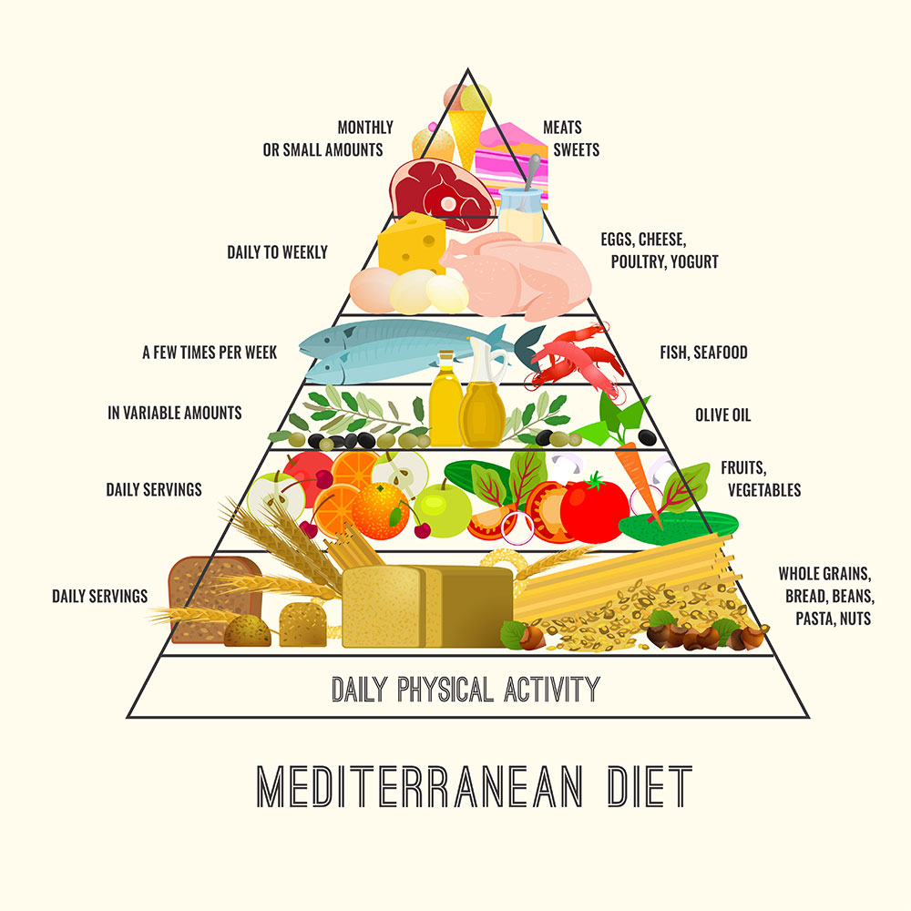 food pyramid of the Mediterranean diet